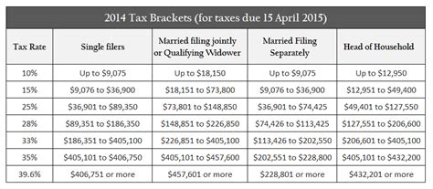 federal tax brackets 2014 federal tax brackets 2014 save money know your adjusted