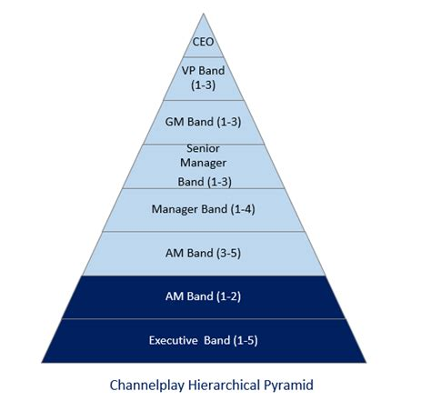 help desk support salary channelplay hierarchy channelplay helpdesk