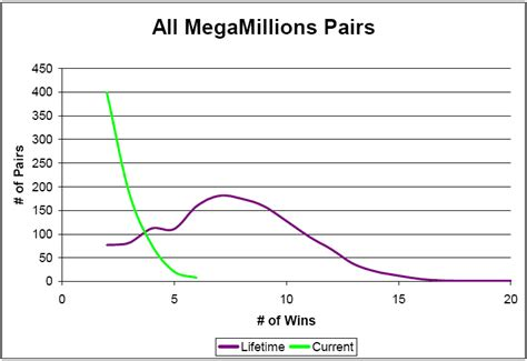 pattern analysis of lottery numbers pattern analysis of megamillions lottery numbers vnutz