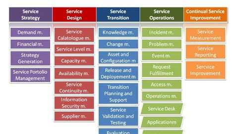 itil support model template information technology infrastructure library itil