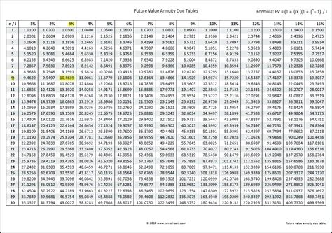 future value of annuity due table excel present value of annuity formula calculate present