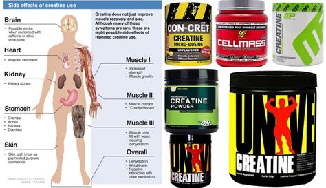 creatine effects creatine supplement monohydrate side effects benefits