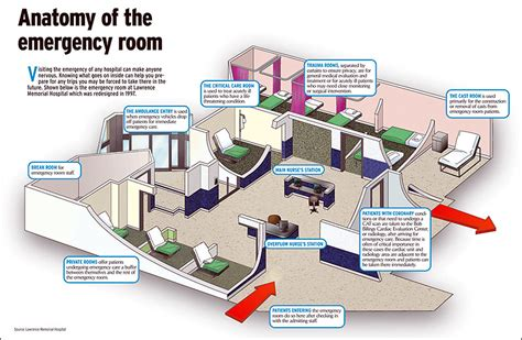 Johnson City Center Emergency Room by Checking Into Memorial Hospital S Emergency Room