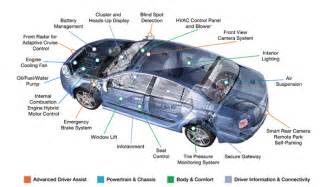 Modern Electric Vehicle Technology Pdf The Future Of Technology Privacy Security And Risks