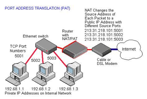 NAT Definition from PC Magazine Encyclopedia
