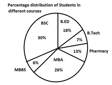 Total Number Of Mba Applicants by Quiz On Data Interpretation For Sbi Ibps Exams