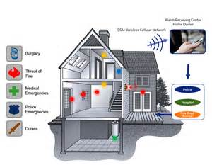 home security alarm systems gsm intrusion alarm system for home and office
