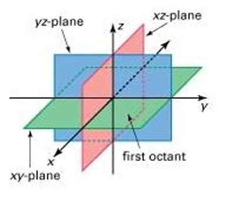 3d Graphing octant plane geometry