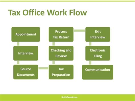 Tax Office by Tax Office Operations
