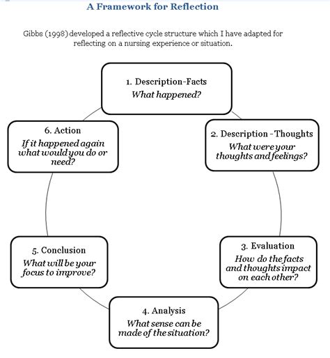 Reflection Gibbs Model And Applied Example Working