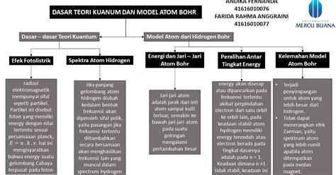 Kimia Kuantum Dasar kimintekhijau dasar teori kuantum dan model atom bohr