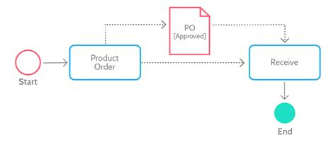 bpmn diagram revenue cycle bpmn tutorial start guide to business process model and notation process
