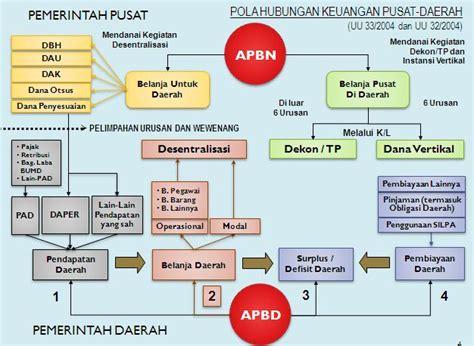 Hubungan Keuangan Antara Pemerintah Pusat Daerah dak pendidikan aset daerah dan keuangan daerah