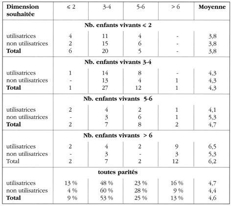 Dimension Table 6 Personnes 3511 by Conception Naissance Et Enfance Au Maghreb La