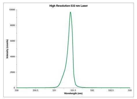 Home Office Setups high resolution 532 nm laser spectrum ocean optics