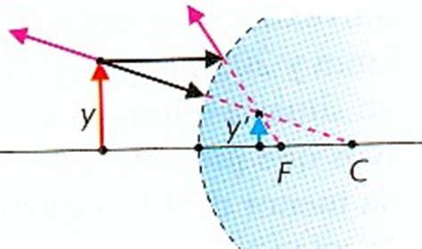 imagenes virtuales en espejos convexos se produce una situaci 243 n en la quela imagen es virtual