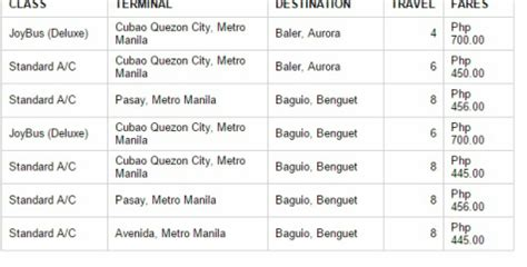 genesis phone number guide to baguio city baguio budget transient houses city tour