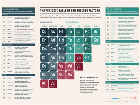 elenco elementi tavola periodica i fattori seo per il posizionamento sui motori di ricerca