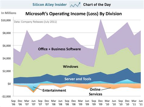 Microsoft Profitability Chart Of The Day In You Had Any Doubts About Where
