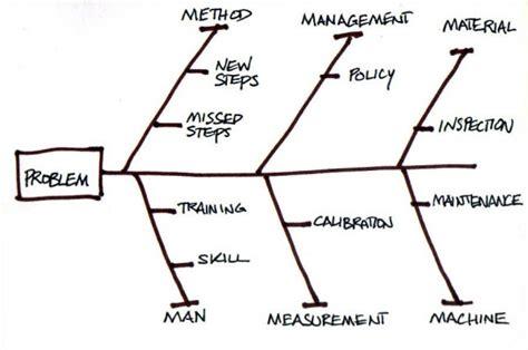 Ishikawa Diagram Diagram Site Ishikawa Template Word