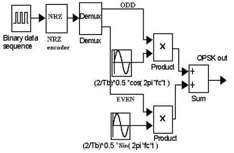qpsk diagram 10 qpsk modulator block diagram scientific diagram
