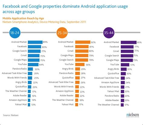 android usage statistics report has the most popular android app other than android market itself
