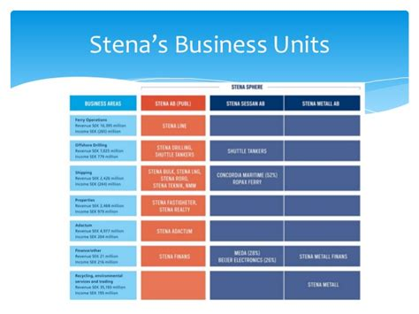 Usd Mba Units by The Stena Sphere