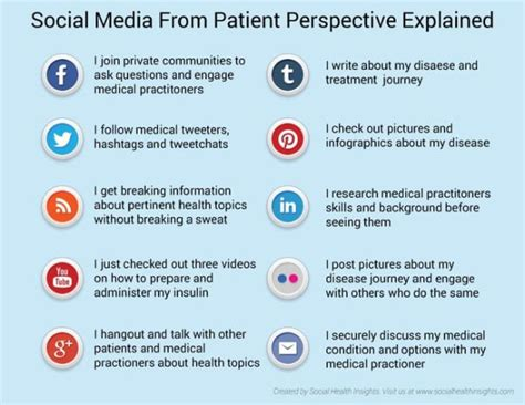 social media medicine and health 64 best images about social media in healthcare