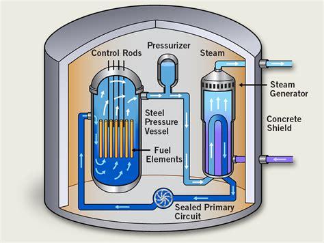 reactor pattern in c cameco u101 types of reactors