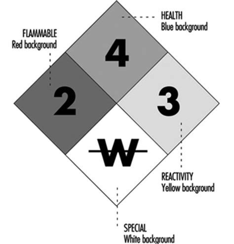 blue section of the nfpa 704 diamond organizing for fire protection
