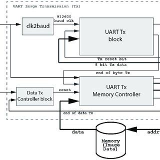 uart receiver block diagram the universal asynchronous receiver transmitter uart