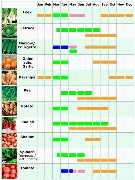 Gardening Year Planner Vegetable Garden Year Planner Izvipi