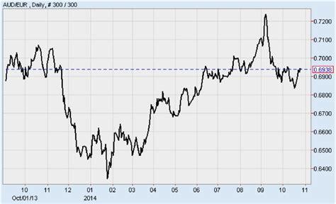 currency converter aud to euro euro to australian dollars conversion charibas ga