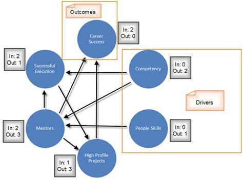 interrelationship diagram interrelationship digraph network diagram six sigma