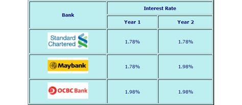 maybank housing loan interest rate get the fixed home loan rates now before they go up any further dr wealth