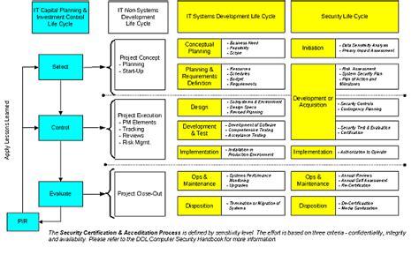 u s department of labor e government strategic plan