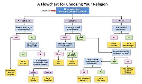 genesis healthcare help desk flowchart for choosing your religion ivan teh runningman