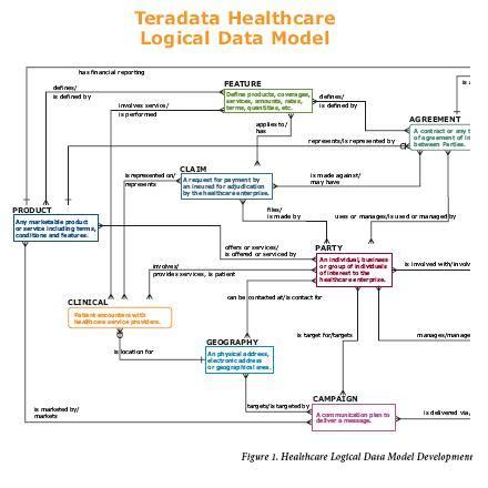 logical data structure diagram health care data model exles