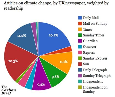 analysis uk newspaper coverage of climate change hits 12