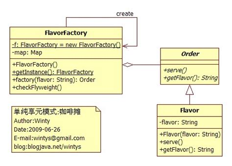 flyweight pattern java library flyweight design pattern java 1000 free patterns