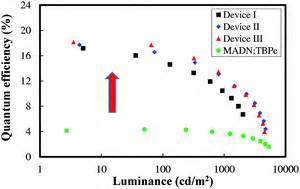 high extraction efficiency nanopatterned organic light emitting diode high efficiency blue fluorescent organic light emitting