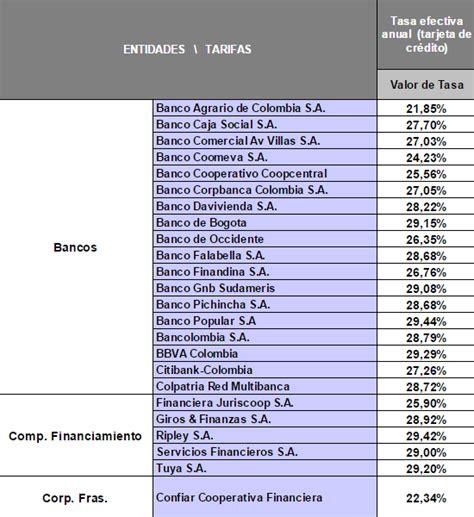 colombia incremento de tasa interes 2016 mejores tarjetas de cr 233 dito 2017 rankia