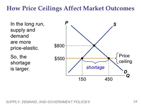 A Binding Price Ceiling Causes by Ch6 Suppy Demand Gov T Policy
