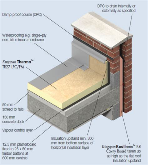 Concrete Ceiling Insulation by Therma Tr27 Insulation For Waterproofed Flat Roofs Kingspan New Zealand