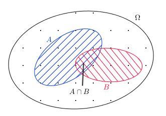 probabilité diagramme de venn cours probabilit 233 s gt graphiques cours en ligne