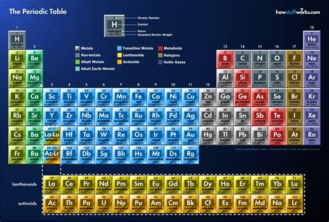 No Periodic Table by The World We The Elements And Atoms