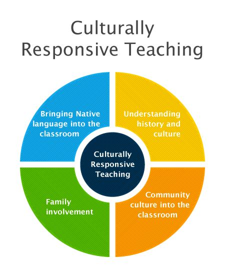 planning effective diversity responsive methods and management books culturally responsive teaching kendra quimby s portfolio