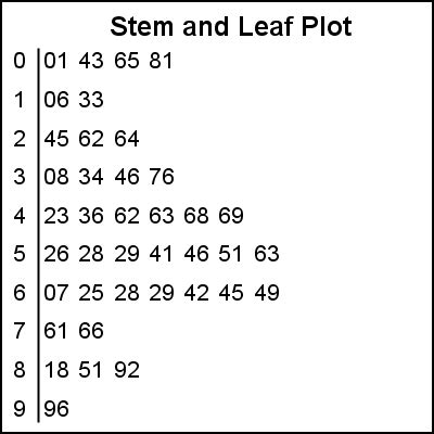nice stem and leaf plot template images gallery gt gt blank
