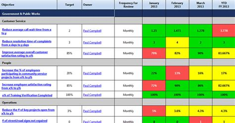 operational scorecard template scorecard exles competitive solutions