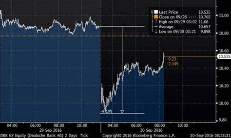 dbb bank deutsche bank fears spread phil s stock world